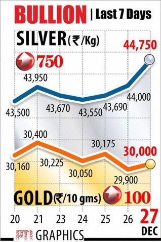 Gold hits 30k on fresh buying, global cues