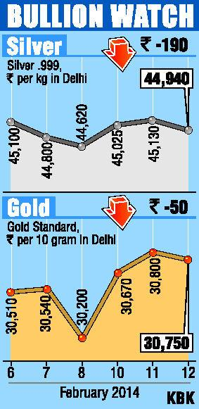 Gold, silver fall on profit booking, global cues