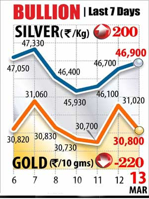 Gold falls on profit-selling; silver remains higher
