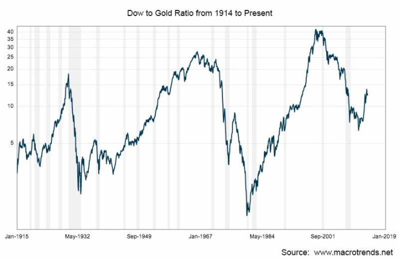 Speculations Reversed – Gold Price Stealth Rally 2014