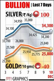 Gold weakens on global cues, silver recovers